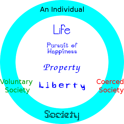 Voluntary vs. Coerced Society